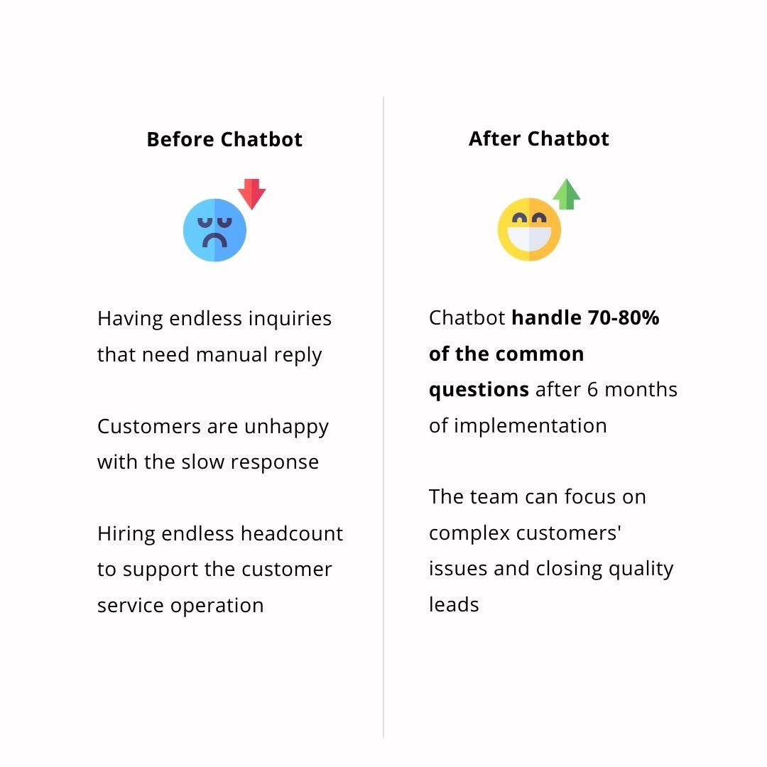 chatbot agency malaysia