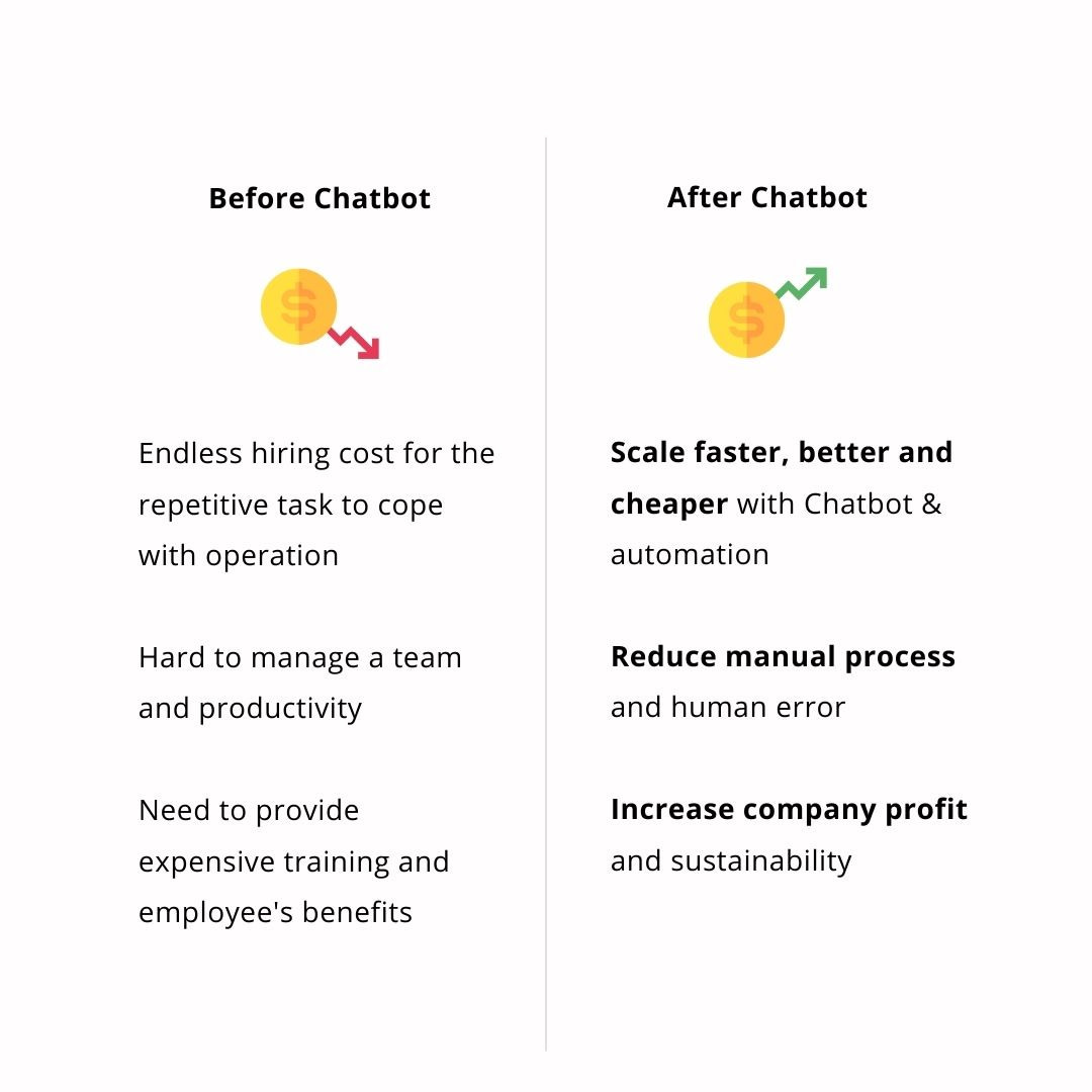 Why Chatbot for Business